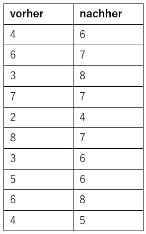 rasch_a5_978-3-662-63281-9_tabelle_anwendungsaufgabe13_kapitel3.jpg