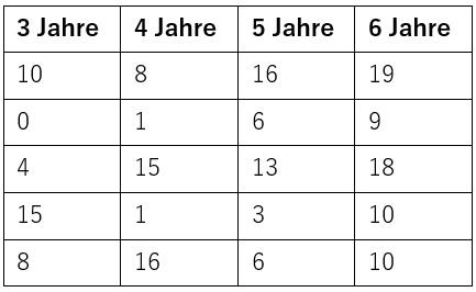 rasch_a5_978-3-662-63283-3_tabelle_anwendungsaufgabe6_kapitel8.jpg